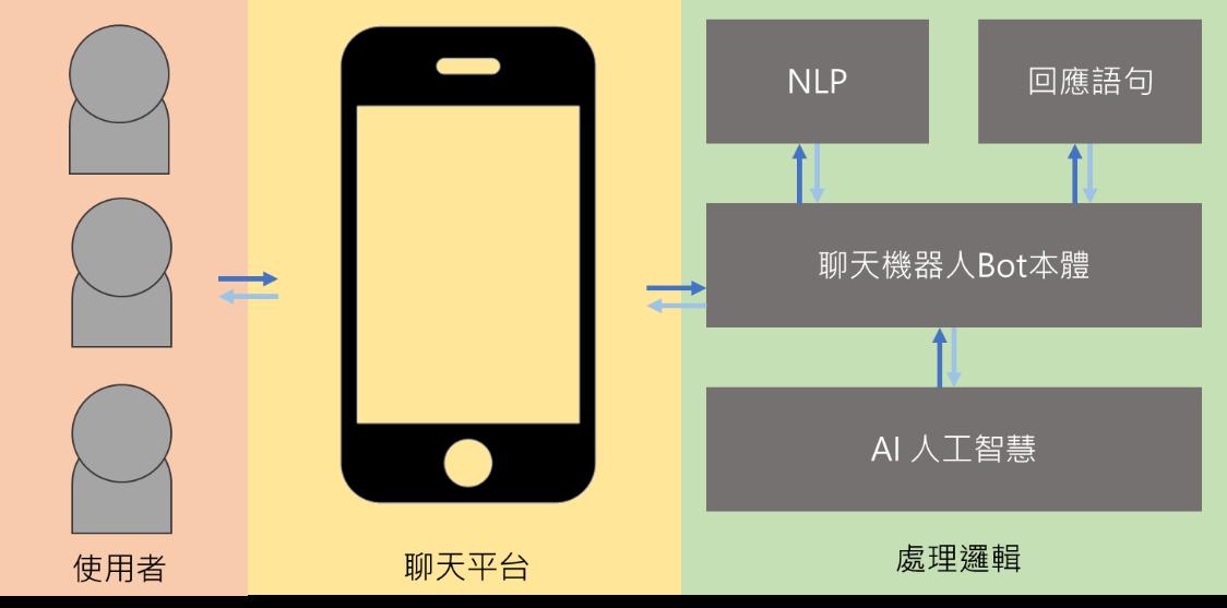 聊天機器人應用流程圖[6]