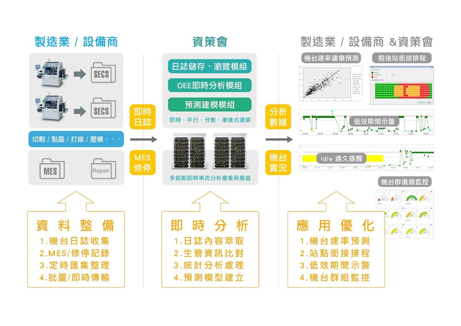 圖6:場域服務合作模式(資料來源: 本文繪製)