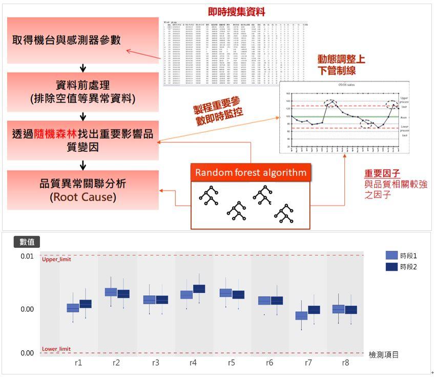 圖3:生產狀態關聯分析與可視化(資料來源: 本文繪製)