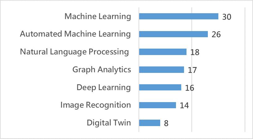 AI價格優化服務商主要採用之技術