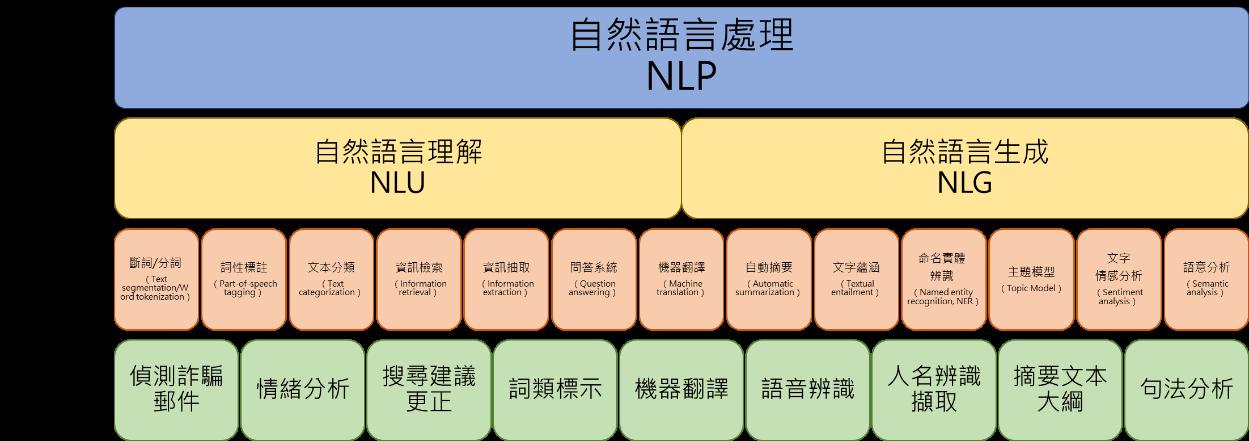 自然語言處理分析架構