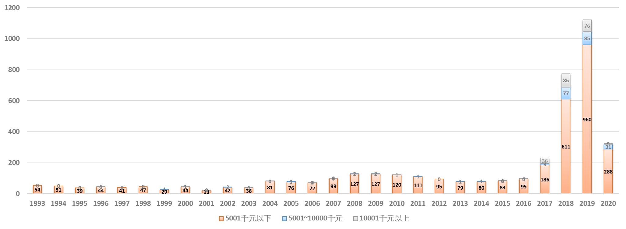 各個類別歷年計畫執行總數量