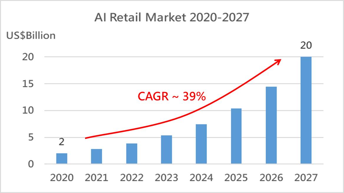 全球AI智慧零售市場規模預測2020-2027