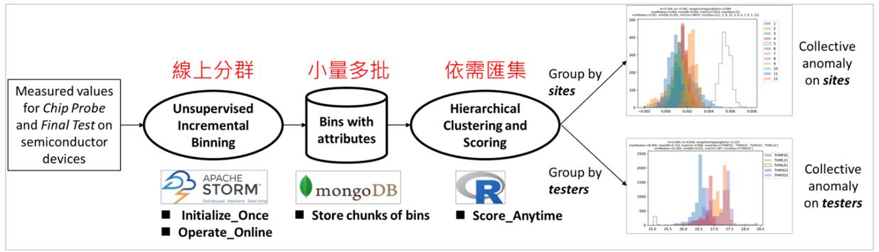 圖2:數據特徵疊代萃取架構(資料來源: 本文繪製)