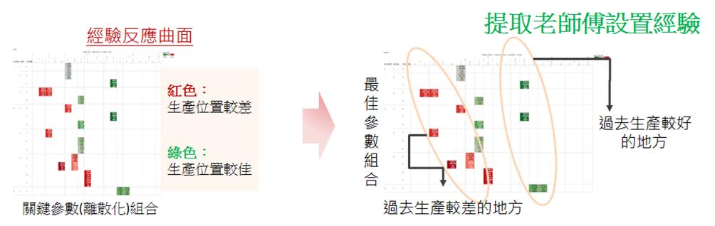 圖4:建構經驗反應曲面(資料來源: 本文繪製)