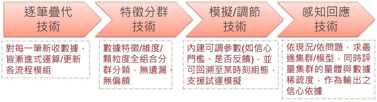圖1:製程即時分析與回饋控制應用技術(資料來源: 本文繪製)