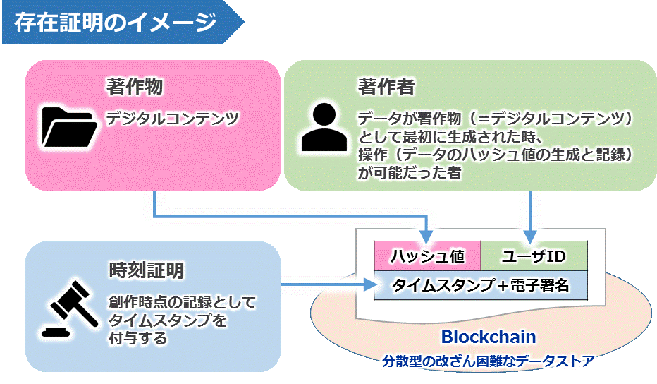 JASRAC區塊鏈架構
