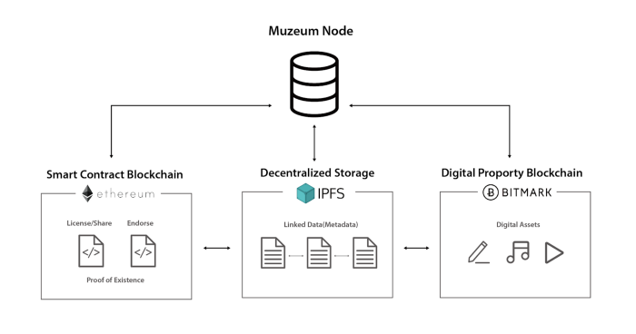 Museum架構和三大模組