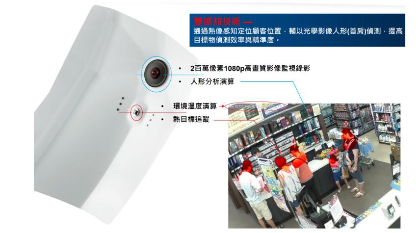 使用智慧熱感應攝影設備之零售商店情境