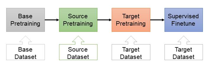 階層式預訓練架構圖