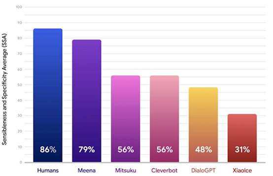 圖2:Meena與知名的開放領域型對話機器人比較結果。(圖片來源:Google AI Blog)